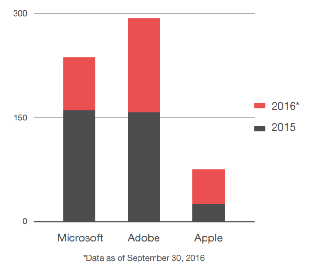 apple-adobe-microsoft-exploits